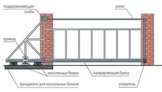 sostav-otkatnykh-vorot-8[1]