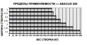 пределы применяемости abacus 300