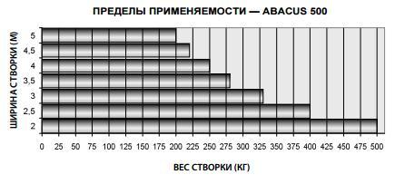 пределы применяемости abacus 500